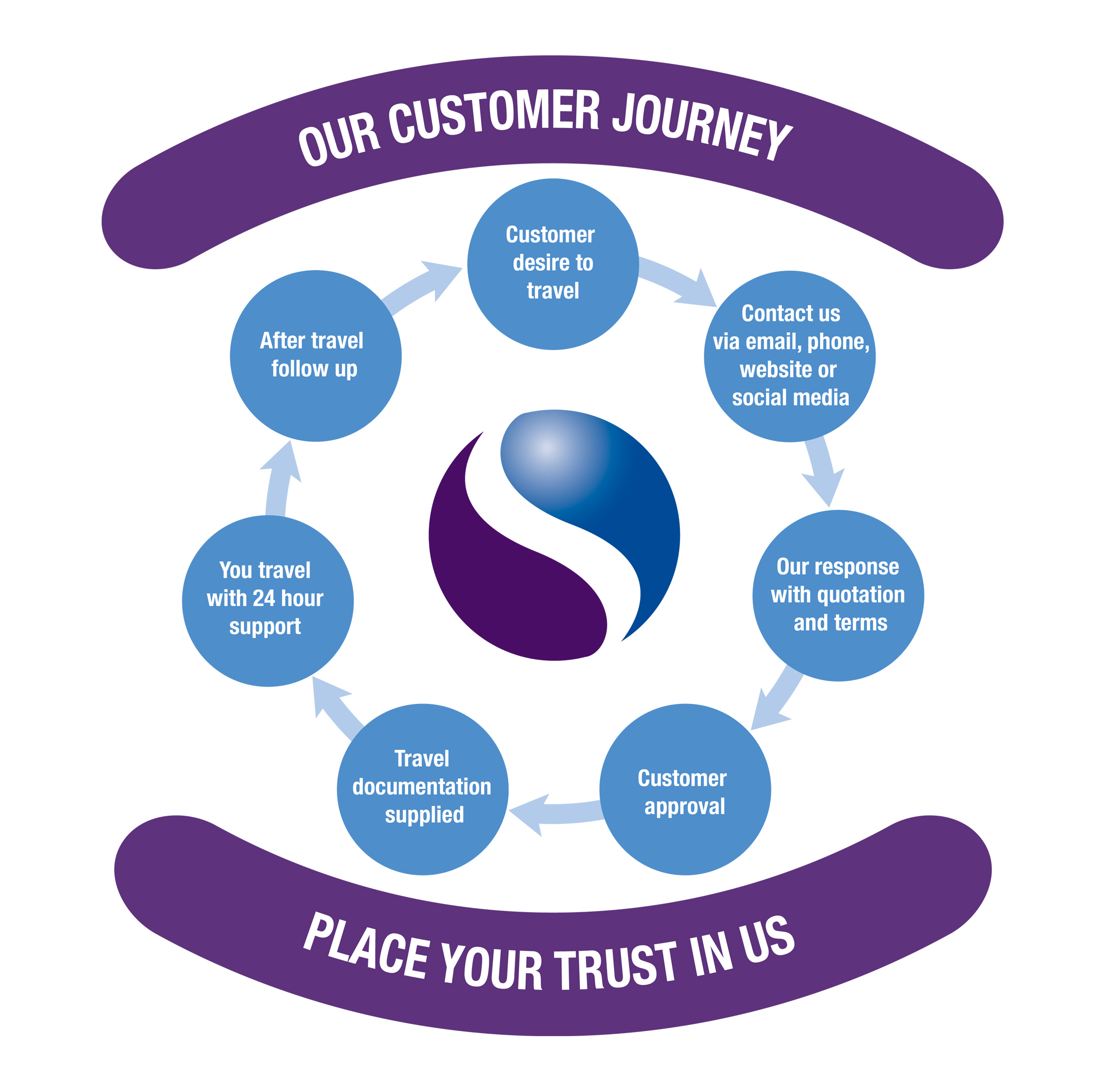our-journey-web
